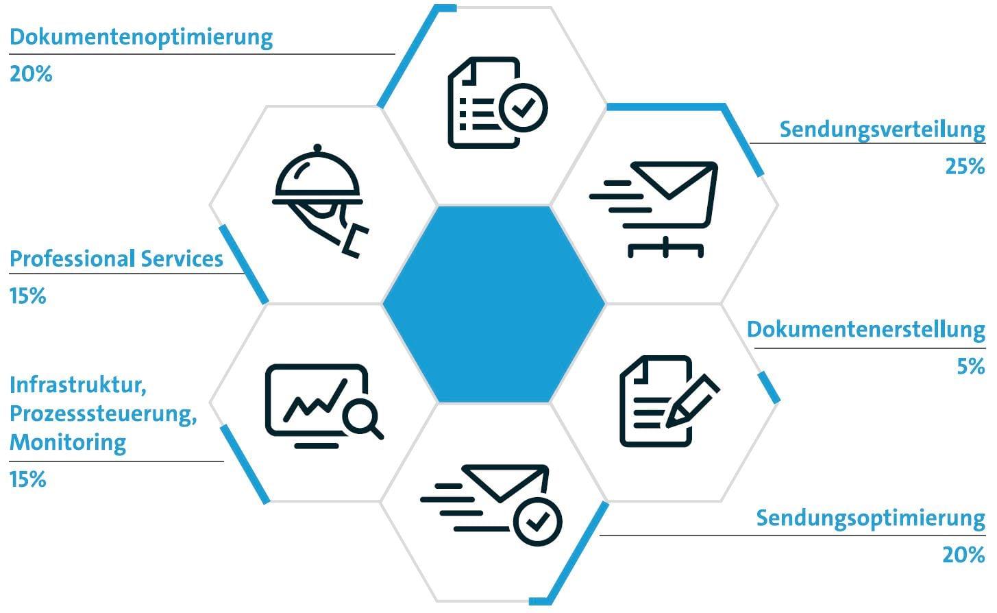 Bitkom Output Navigator - summ-it Unternehmensberatung