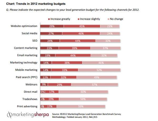 Budget-Trends bei der Lead Generierung - summ-it Unternehmensberatung