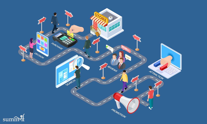 Die Customer Journey im Inbound Marketing: HubSpot unterstützt an jedem Touchpoint und in jeder Phase des Sales Cycle - HubSpot Agentur Stuttgart & Hubspot Partner Stuttgart summ-it Unternehmensberatung