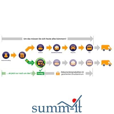 Dokumentendruck und -versand einfach online auslagern - summ-it Unternehmensberatung