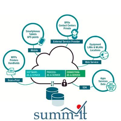 Geschäftsprozesse industrialisieren & automatisieren - summ-it Unternehmensberatung