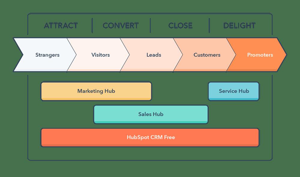 Inbound Marketing mit HubSpot und summ-it Unternehmensberatung