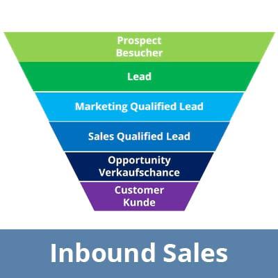 Sales Funnel im Inbound Sales - summ-it Unternehmensberatung