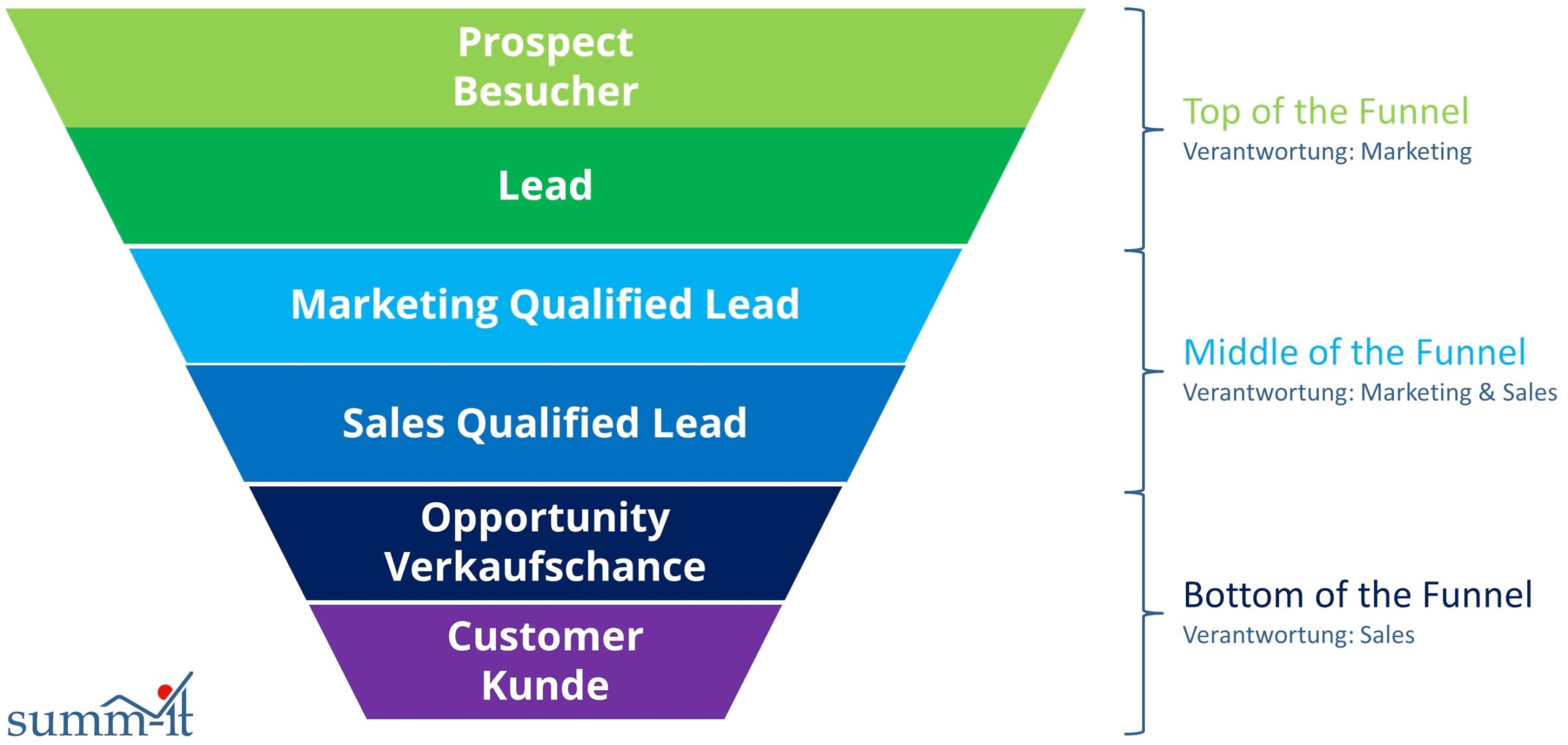 Lead-Generierung auf LinkedIn mit summ-it Unternehmensberatung