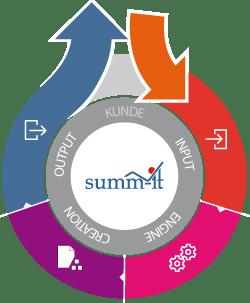 Kundenkommunikation im digitalen Omnichannel-Zeitalter - summ-it Unternehmensberatung