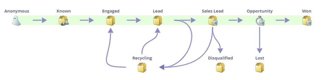 Marketingautomatisierung mit Marketo - Omnichannel Marketing mit summ-it Unternehmensberatung