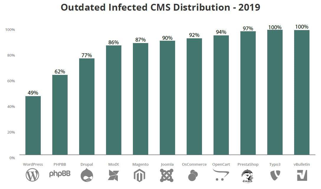 WordPress Sicherheit im Vergleich zu anderen Content Management Systemen - summ-it Unternehmensberatung