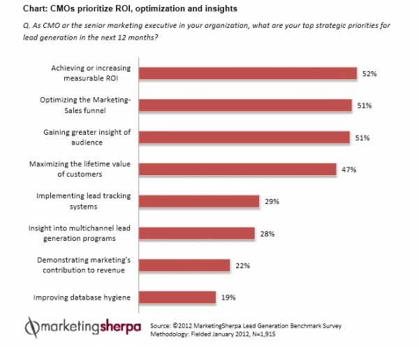 Prioritäten von Chief Marketing Officer bei der Lead Generierung - summ-it Unternehmensberatung