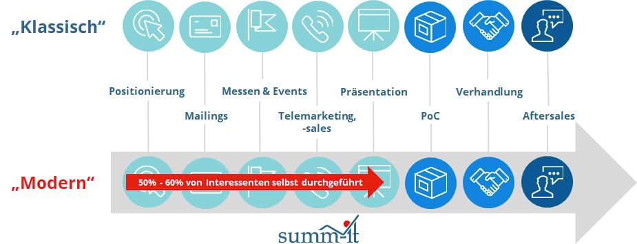 Lead Generierung - Sales Cycle im Wandel - summ-it Unternehmensberatung