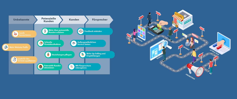 HubSpot Services / Inbound Marketing Services mit HubSpot und summ-it Unternehmensberatung