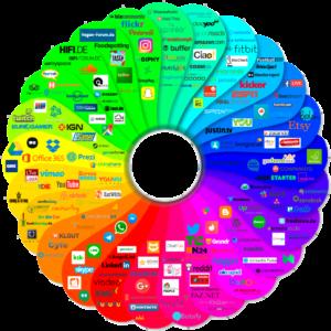 Social Media im B2B-Marketing mit der Expertise der summ-it Unternehmensberatung